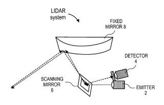 System LiDAR